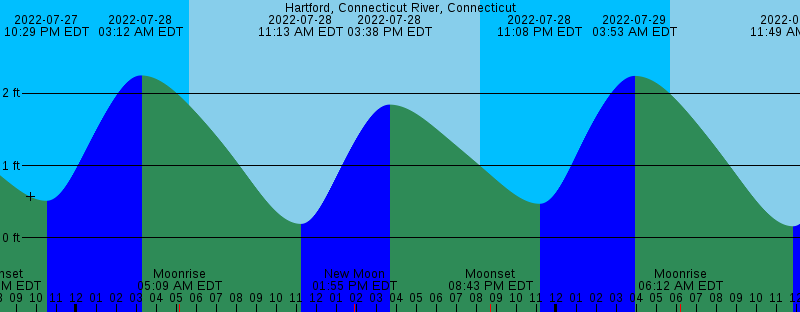 High Tide Chart Branford Ct Best Picture Of Chart Anyimage