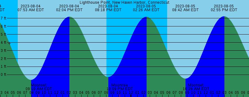 Tide Chart New Haven Rebellions