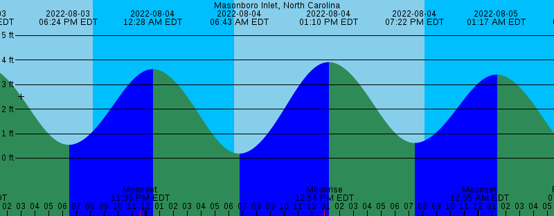 Usa Website With Php Ajax Area Tide Charts