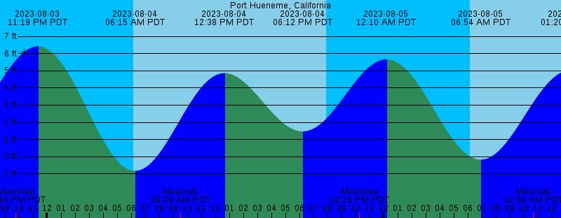 Ventura County Weather Conditions