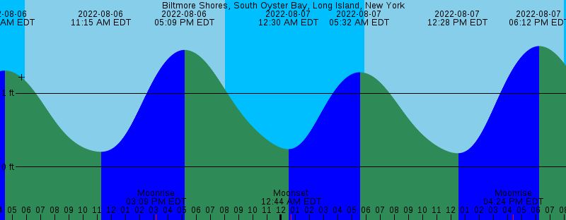 BIltmore Shores Tide Table