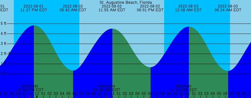 St Augustine High Tide Chart Best Picture Of Chart Anyimage