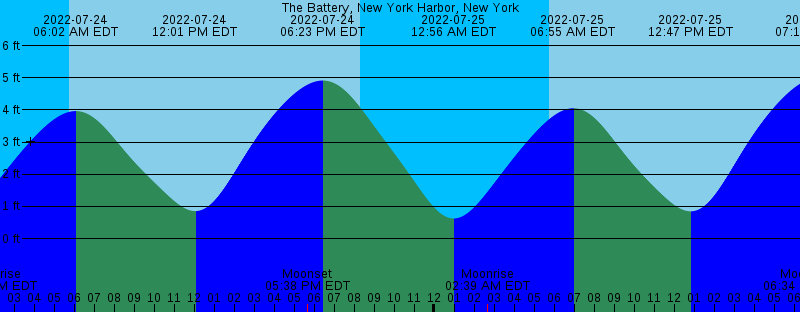 plot of Tides@TBNYC