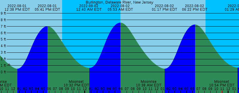 Tide Chart Delaware River Gallery Chart Design For Project