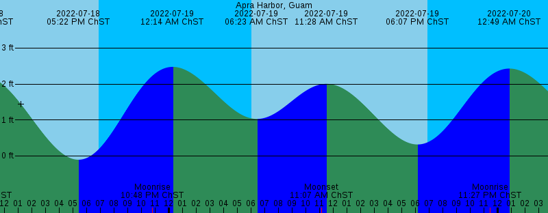 Apra Harbor Tide Station Graph