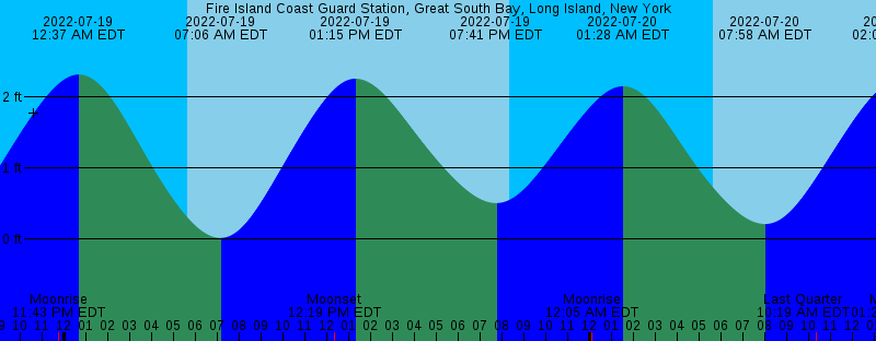 All About Beach Haven Coast Guard Station New Jersey Tide Chart